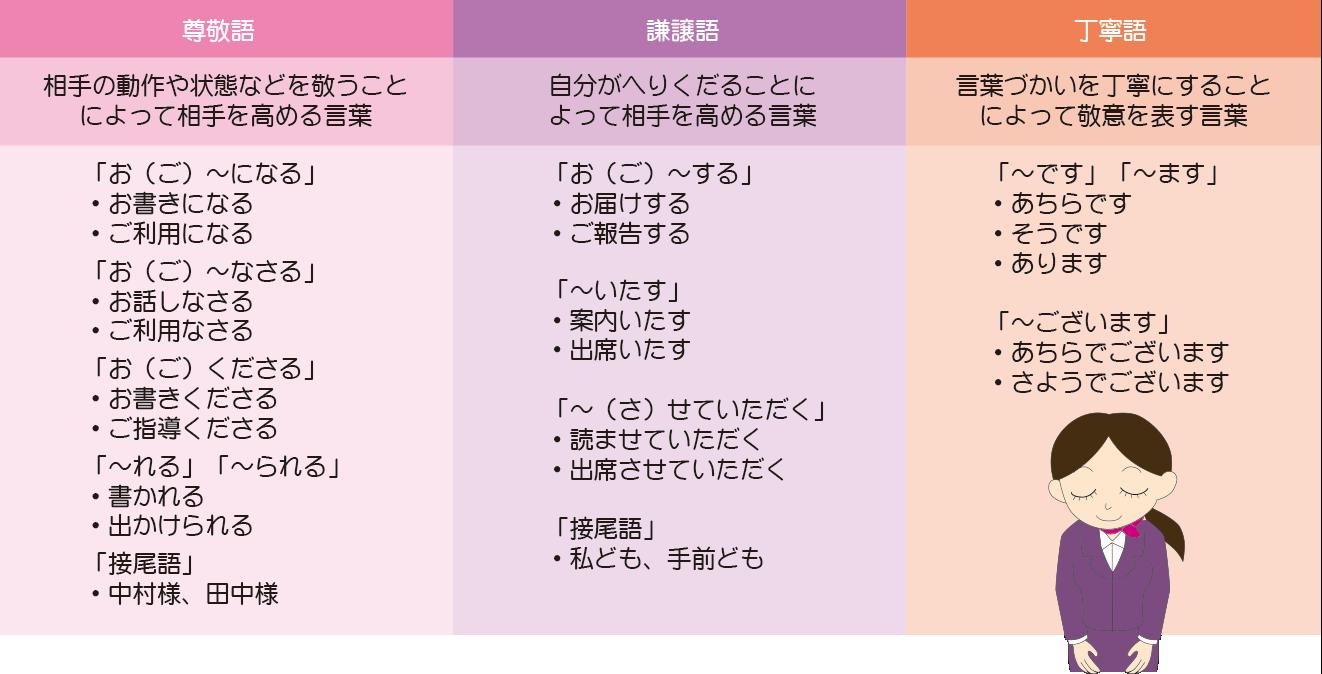 敬語の種類と基本パターン